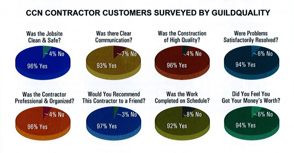 Why Ccn Members 800 396 1510 Certified Contractors