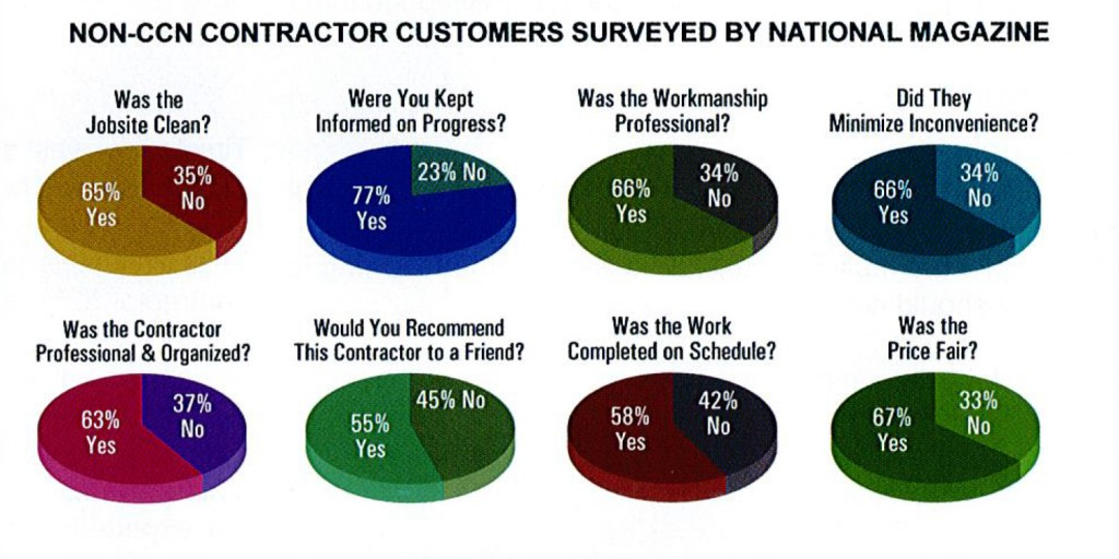 Why ccn members 800 396 1510 certified contractors for Contractors network